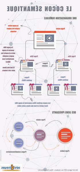 Comment optimiser le référencement naturel d'un site ?